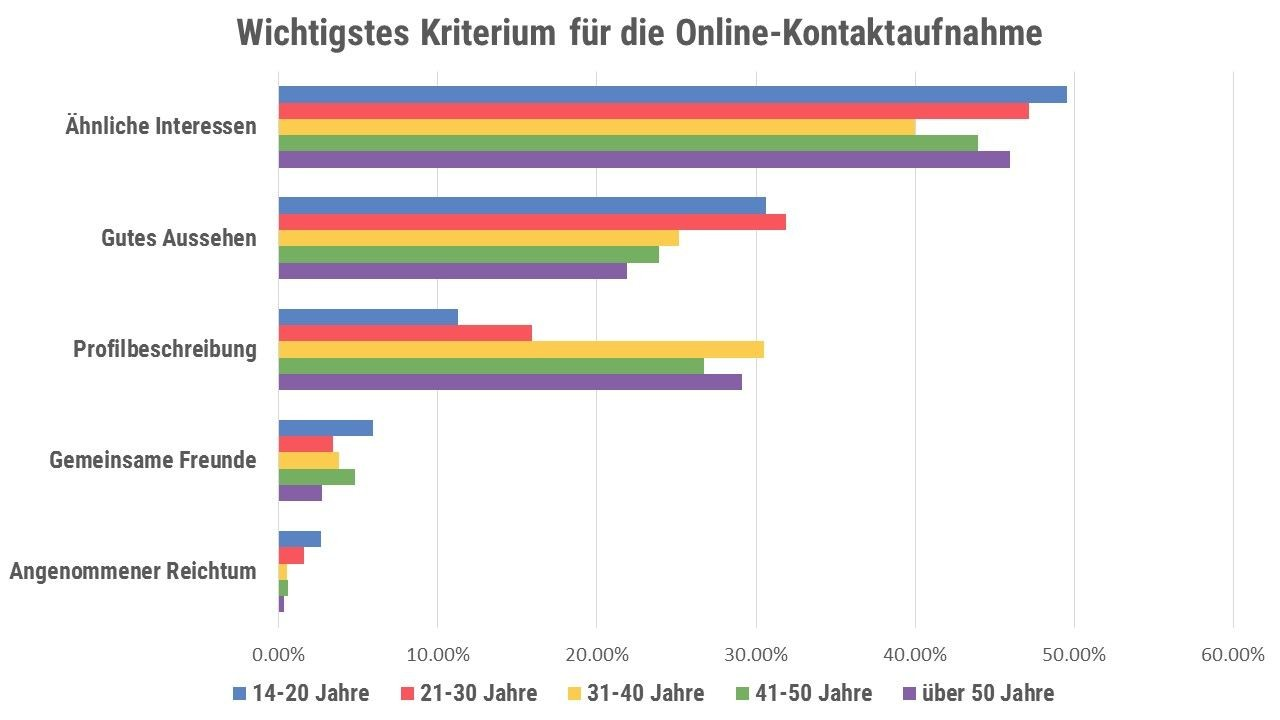 Online-Dating-Studie findet